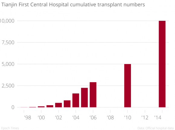 Tianjin_First_Central_Hospital_cumulative_transplant_numbers__chartbuilder-580x430